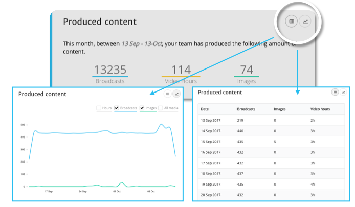 stats on produced Bambuser content